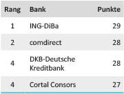 Tabelle Girokontotest Grundgebühren 2014