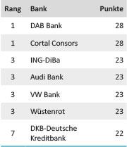 Tabelle Girokontotest Zahlungsverkehr 2014