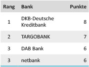 Tabelle Girokontotest Zinsen 2014