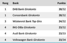 Kategorie Zahlungsverkehr Girokonto-Test 2015