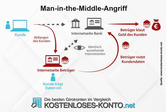 Infografik zu einem Phishing Angriff via Man-in-the-Middle