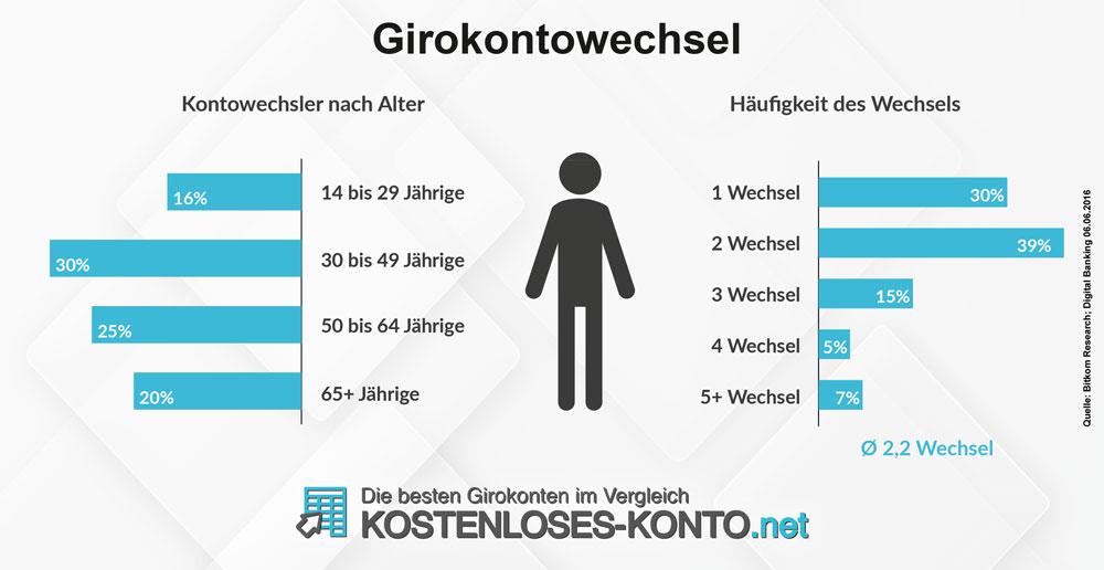 Infografik zur Wechselhäufigkeit der Verbraucher beim Girokonto