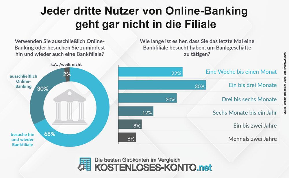 Daten zur Nutzung von Online-Banking und Filialbesuch von Verbrauchern