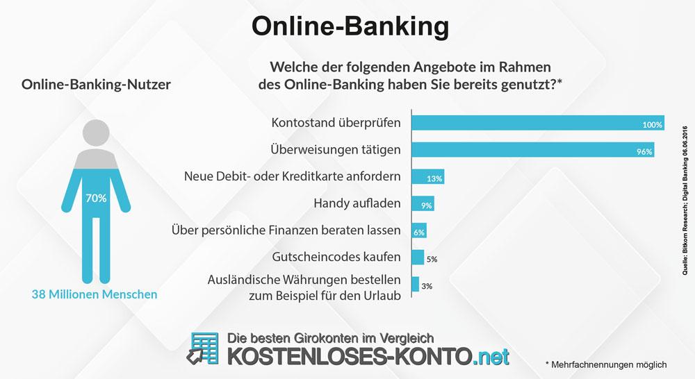 Kontostand prüfen und Überweisungen tätigen sind häufigste Nutzungsformen von Online-Banking