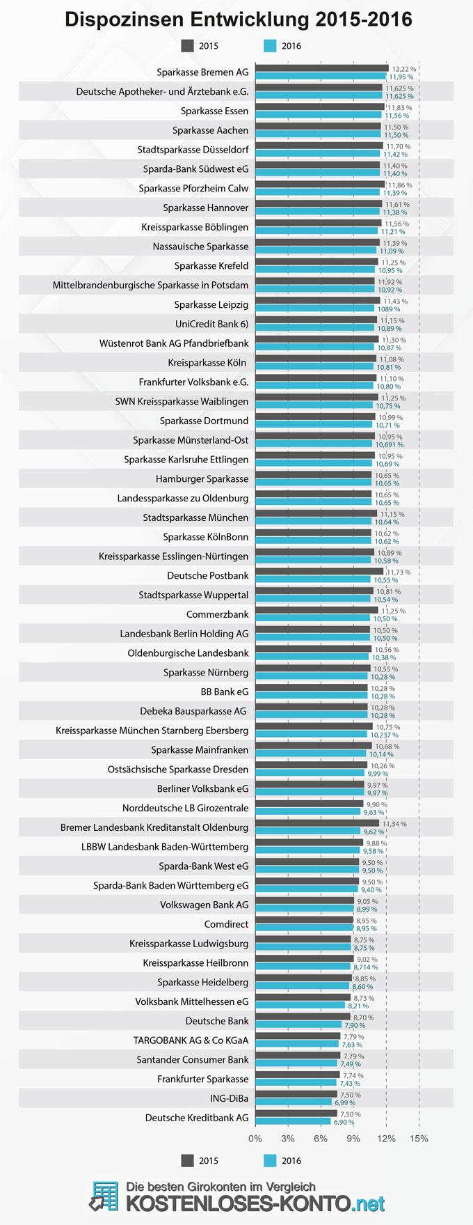 Infografik zur Entwicklung der Dispozinsen 2015-2016