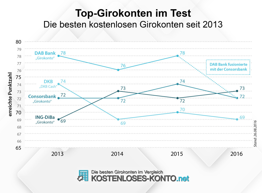 Die besten kostenlosen Girokonten seit 2013 im Test