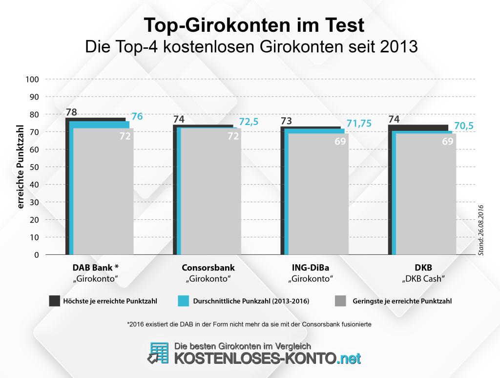 Die Top-4 kostenlosen Girokonten seit 2013