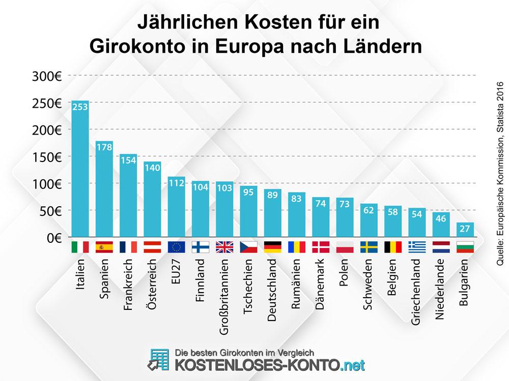 Infografik jährliche Kontokosten in Europa