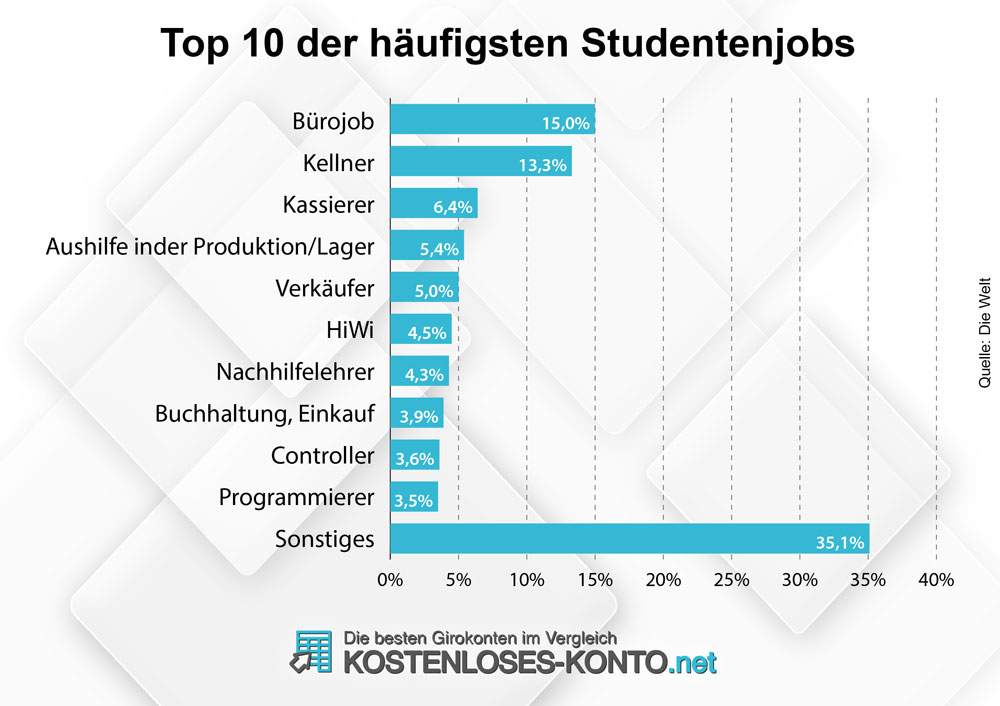 Infografik beliebteste Studentenjobs