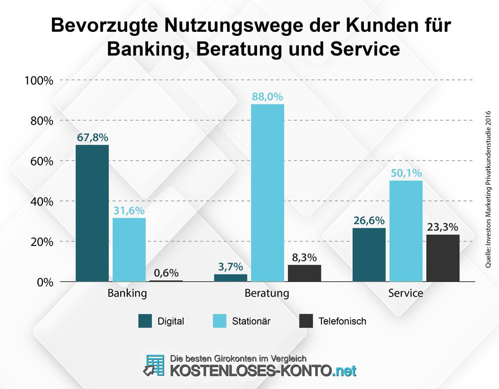 Nutzungswege der Kunden bei Bankgeschäften