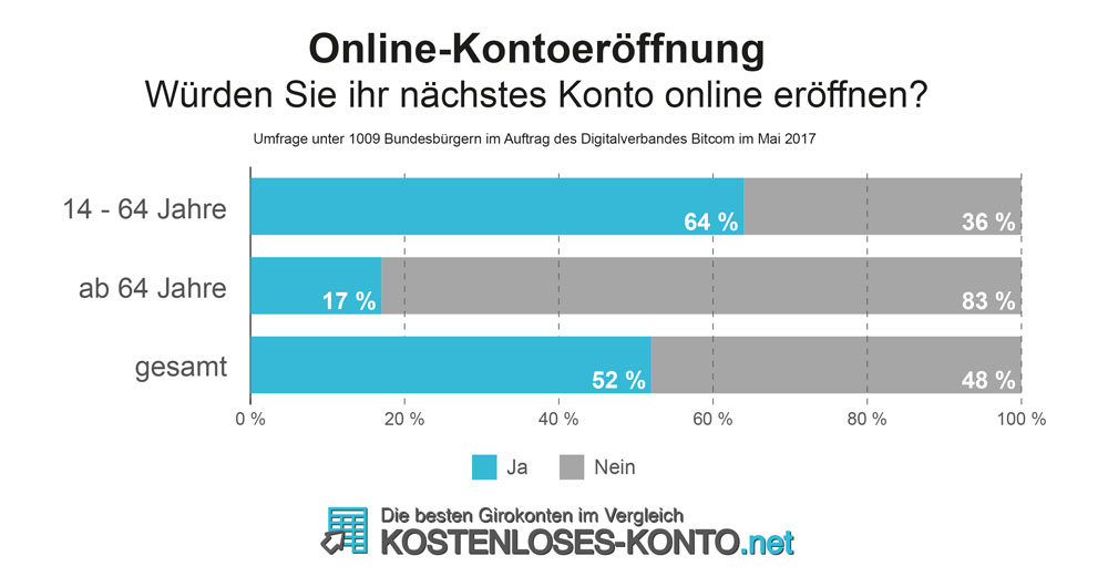 52% Befragte eröffnen ihr Konto lieber online