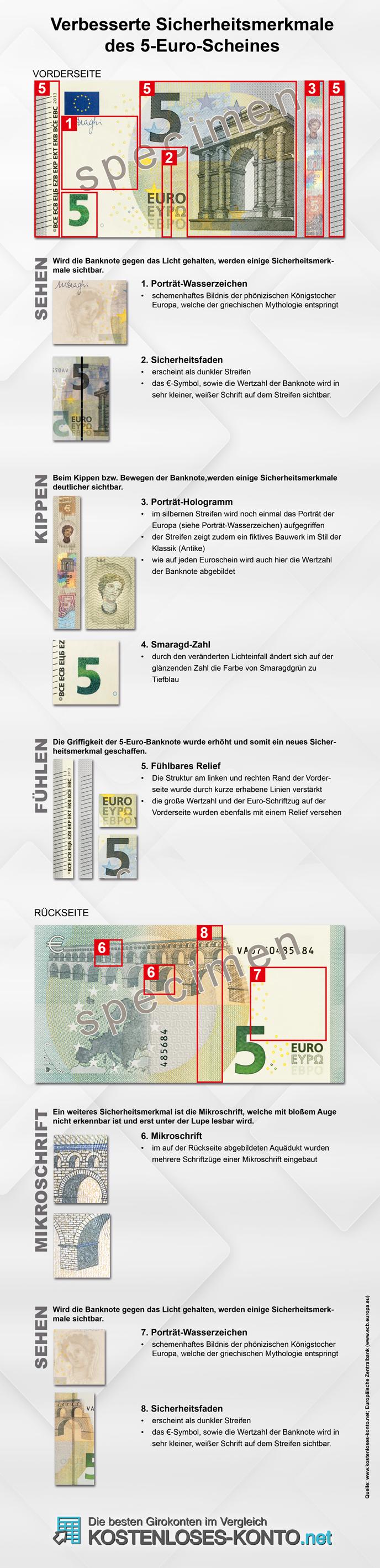 Sicherheitsmerkmale des neuen 5 Euro Scheins
