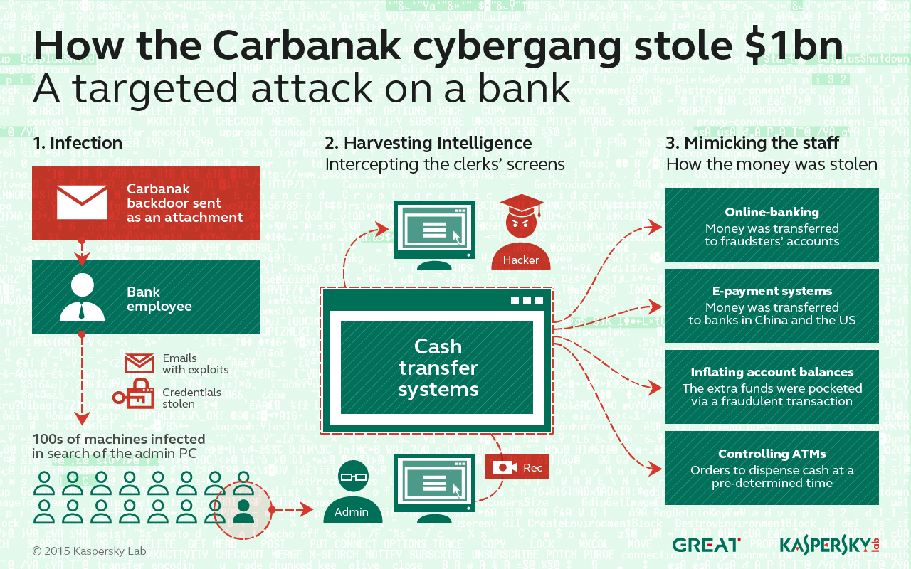 carbanak-bank-attack