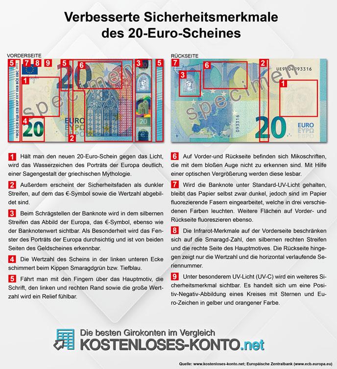 Merkmale des 20 Euro Scheins