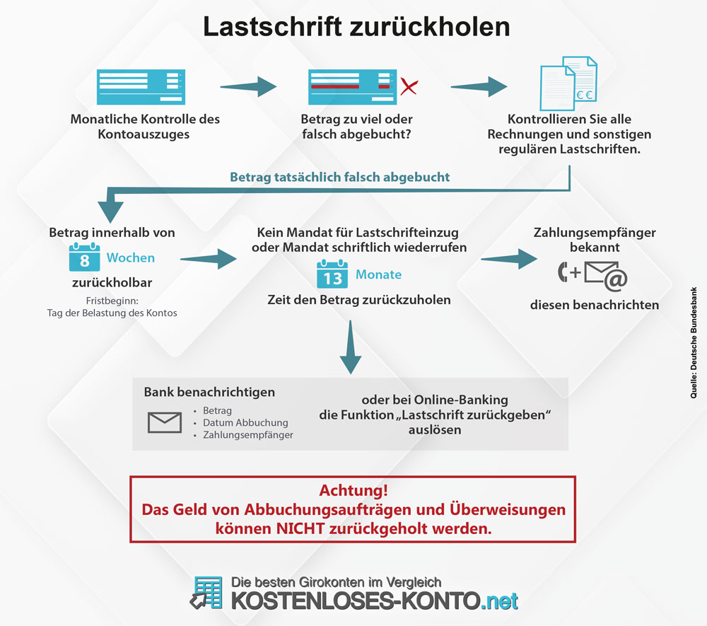 Infografik zum Ablauf der Rückholung von Lastschriften beim Girokonto