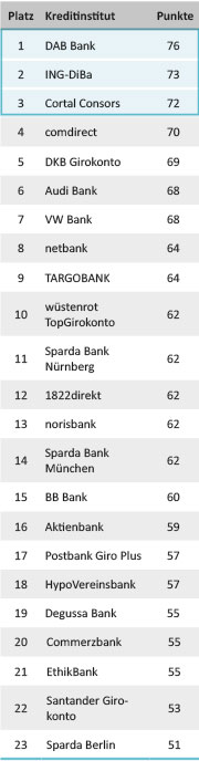 Tabelle Girokonto-Test Ranking 2014