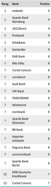 Tabelle Girokontotest Sicherheit 2014