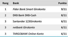 Kategoriesieger Zinsen Girokonto-Test 2015