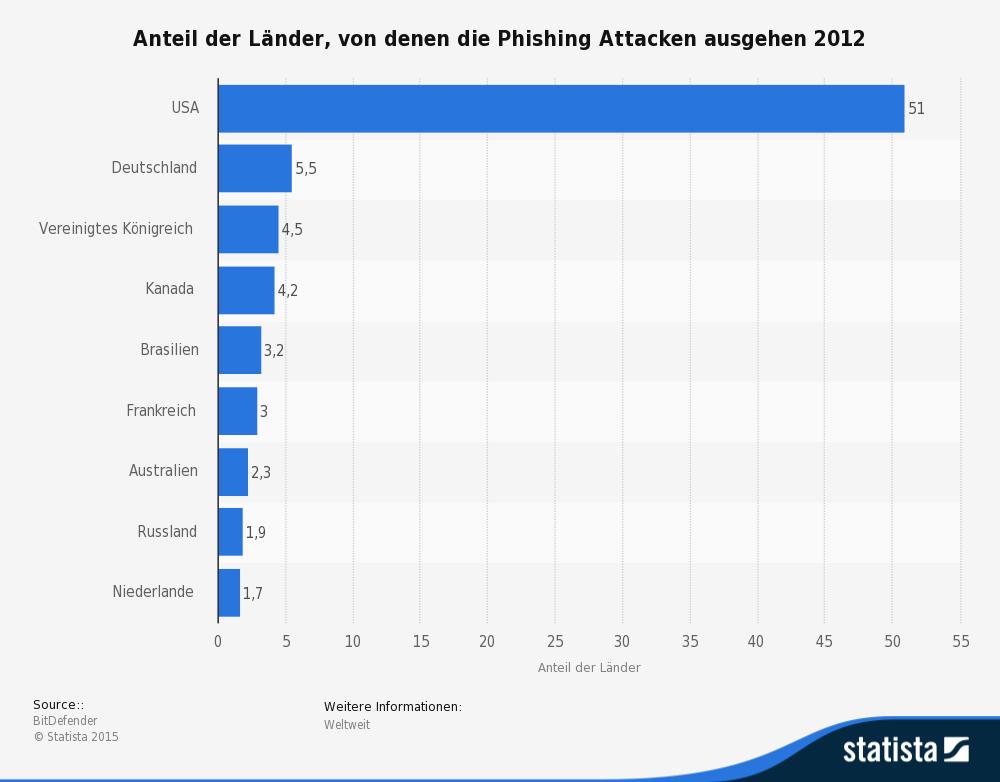 Statistik der Top10 Länder von denen Phishing-Attacken ausgehen