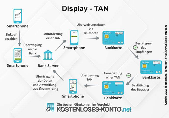 Infografik zur Funktionsweise des Display-TAN-Verfahrens