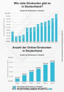 Wie viele Girokonten gibt es in Deutschland?