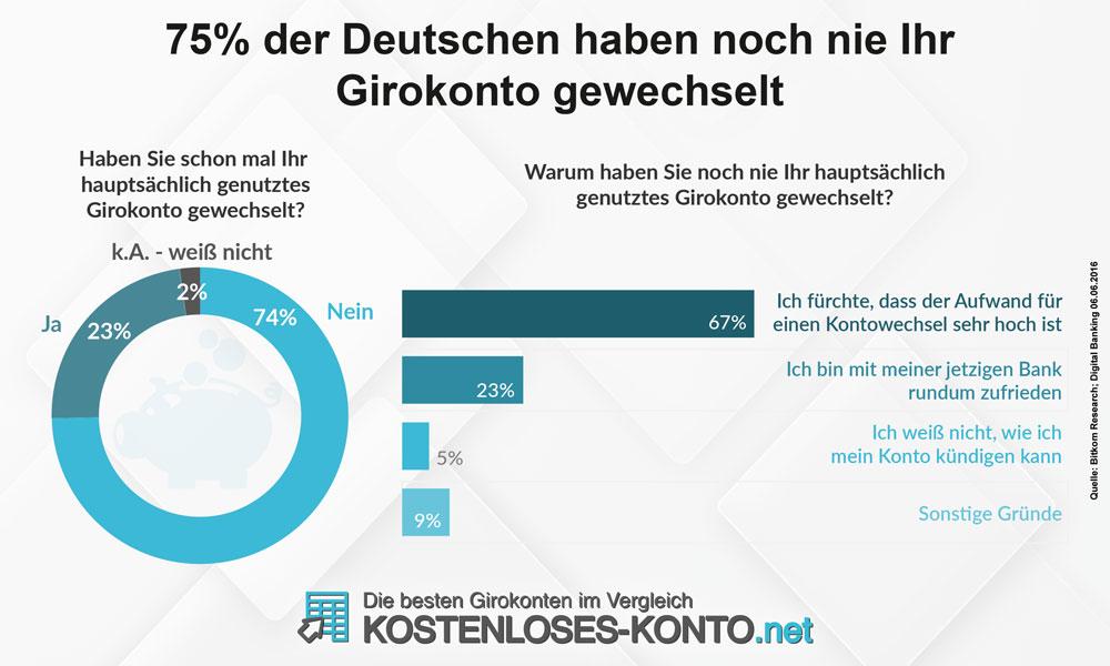 Infografik zum Wechselverhalten der Verbraucher beim Girokonto