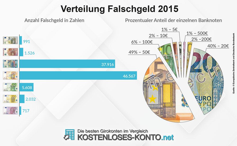 Falschgeld Verteilung 2015