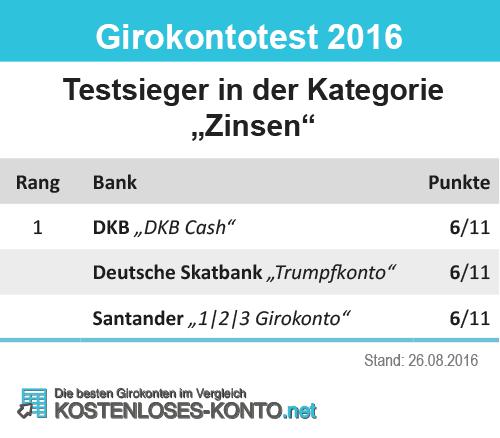 Dkb Cash 2017 Dkb Bank ändert Girokonto Konditionen: Die Testsieger Unserer Redaktion