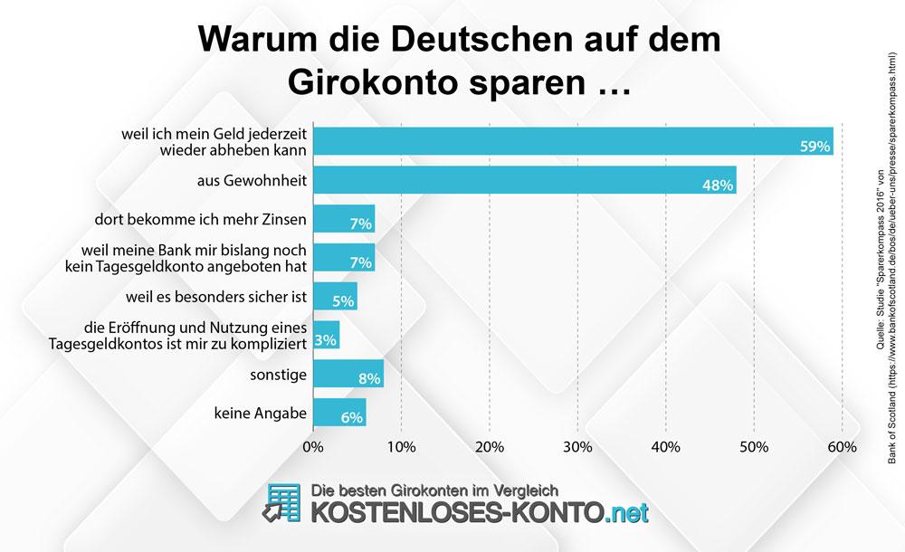 Warum die Deutschen auf dem Girokonto sparen.