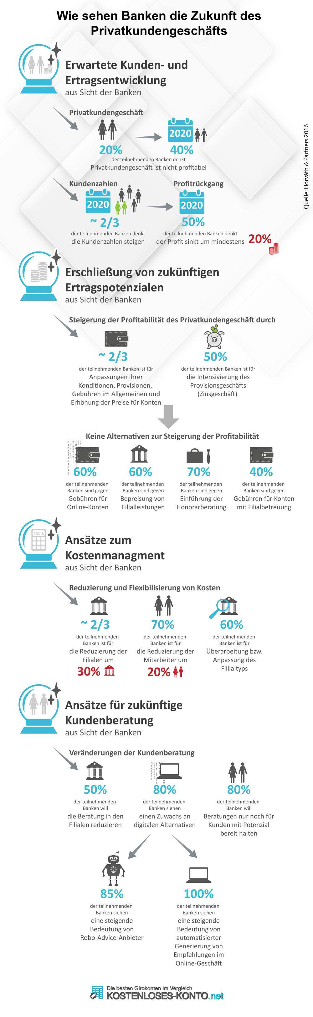 Wie Banken die Zukunft des Geschäfts mit Privatkunden sehen, zeigt eine aktuelle Studie von Horváth & Partners aus 2016 auf.