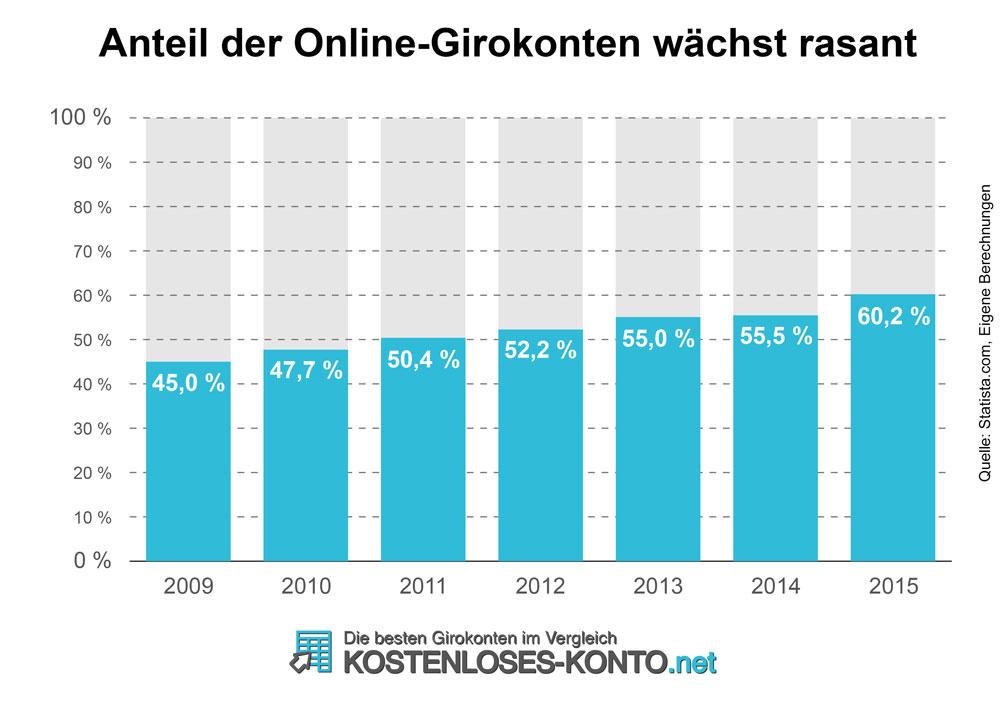 Anteil der online geführten Girokonten an der Gesamtzahl aller Konten in Deutschland