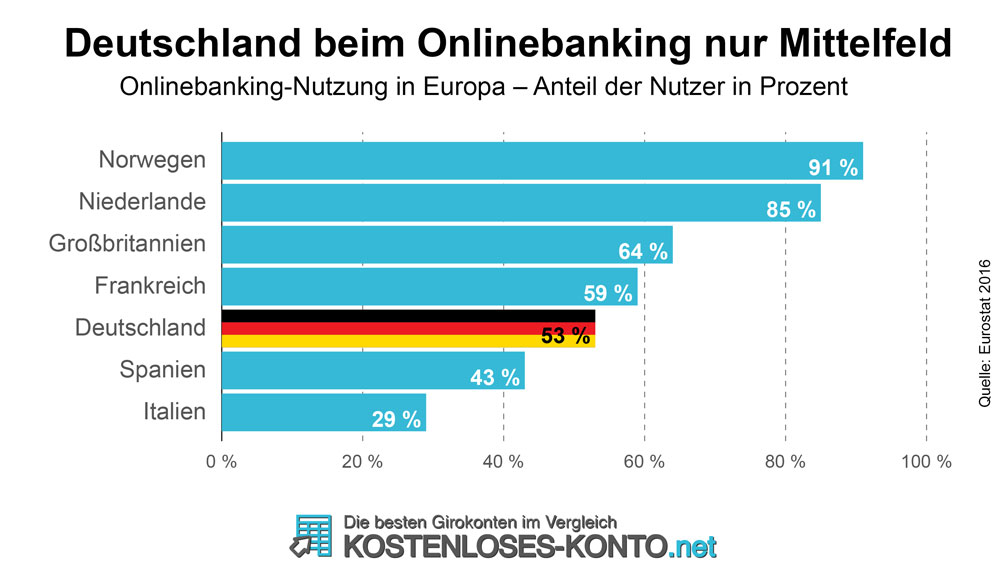 Deutschland beim Onlinebanking nur Mittelfeld