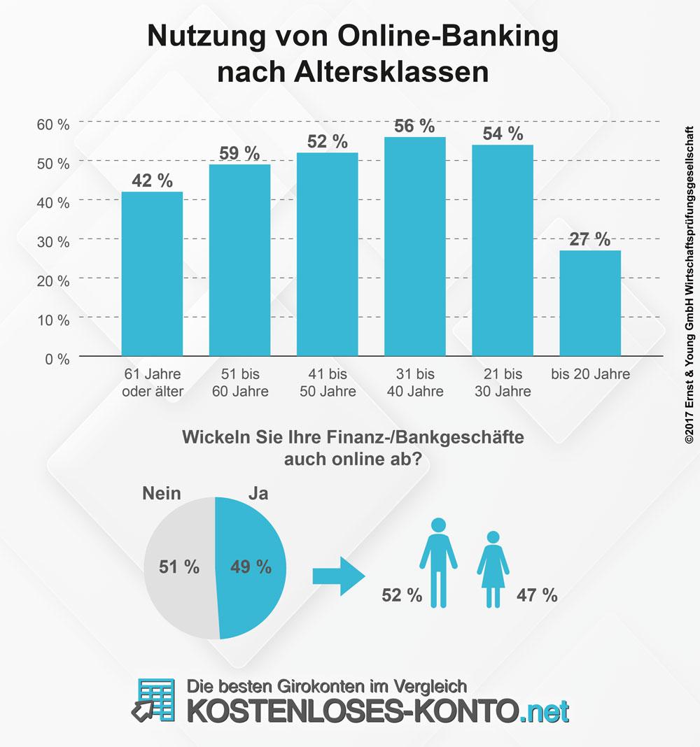 Infografik zur Nutzung von Onlinebanking nach Altersklassen