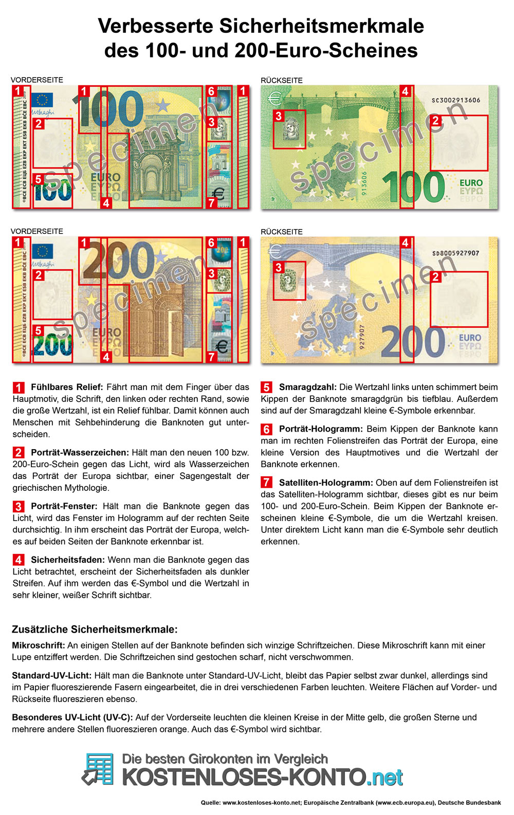 Verbesserte Sicherheitsmerkmale des 100-Euro-Scheines/ 200-Euro-
