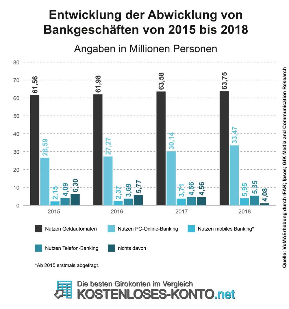 Die Nutzung von mobile Banking hat sich in den letzten drei Jahren  mehr als verdoppelt.