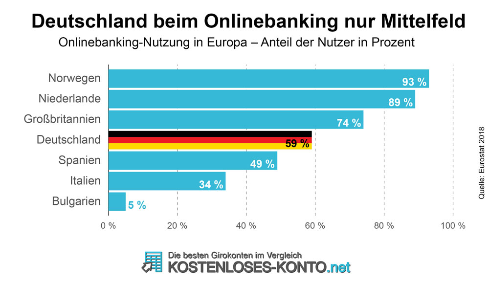 Deutschland beim Onlinebanking nur Mittelfeld. An der Spitze beim Nutzungsverhalten stehen Norwegen und die Niederlande.