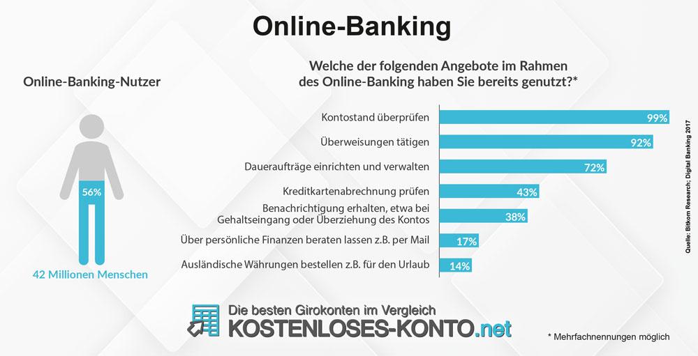 Das überprüfen des Kontostandes oder das aufgeben von Überweisungen sind die häufigsten Einsatzzwecke von Online-Banking bei Verbrauchern.